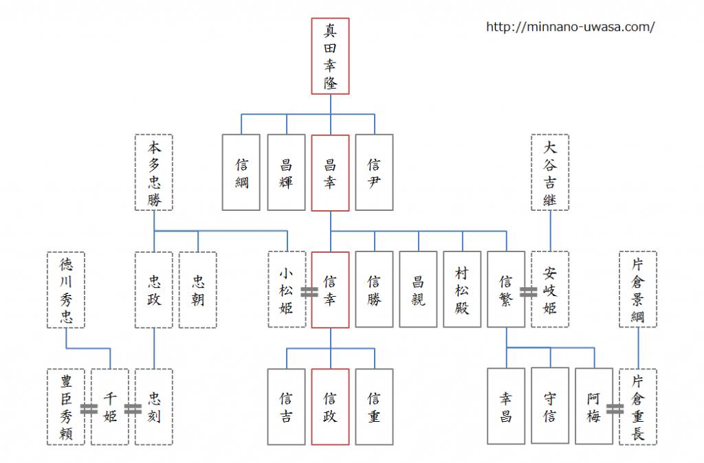 真田丸家系図