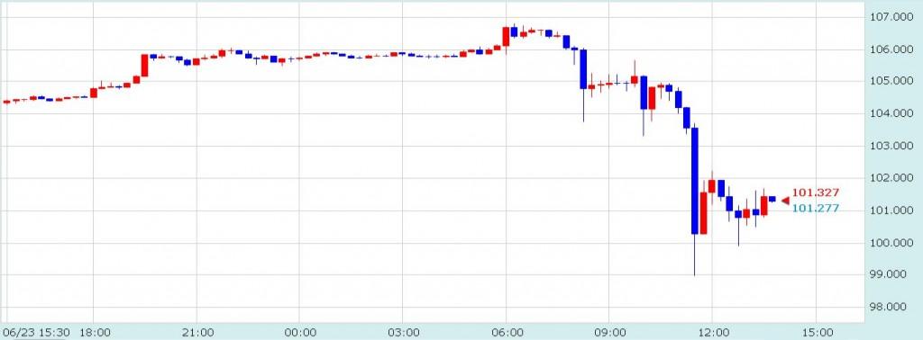 イギリスEU離脱確定時のドル/円チャート