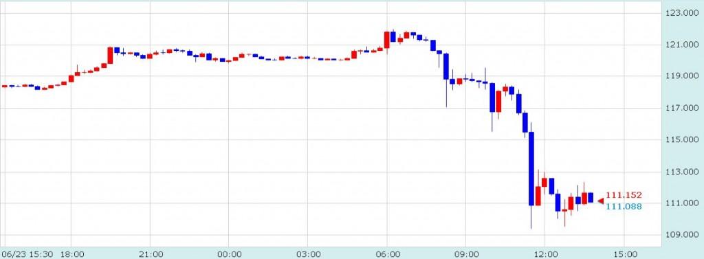 イギリスEU離脱確定時のユーロ/円チャート