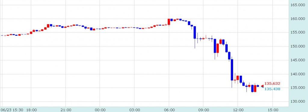 イギリスEU離脱確定時のポンド/円チャート