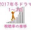 2017年冬ドラマ 視聴率一覧 & グラフ比較