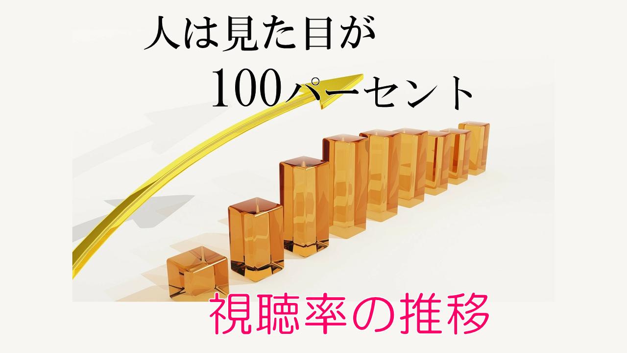 100万円の女たち 視聴率の推移