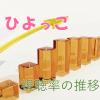 岡田惠和脚本朝ドラ「ひよっこ」視聴率一覧表&グラフ推移