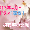 2017春ドラマ【深夜】視聴率一覧表&グラフ推移