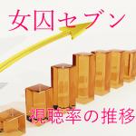 櫻子さんの足下には死体が埋まってい女囚セブン 視聴率の推移