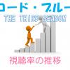「コード・ブルー 3rd season」視聴率一覧&グラフ推移