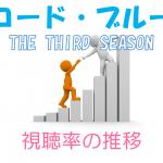 コード・ブルー THE THIRD SEASON 視聴率の推移
