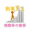 「刑事7人2017」視聴率一覧&グラフ推移
