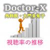 「ドクターX 2017」視聴率一覧&グラフ推移