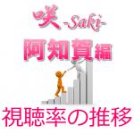 咲-Saki-阿知賀編 視聴率の推移