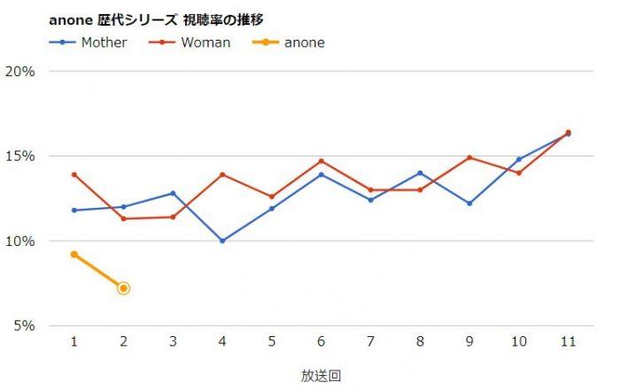 anone(あのね)視聴率