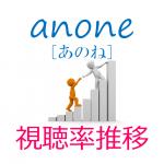 anone(あのね)視聴率の推移
