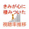 徳尾浩司脚本ドラマ「きみが心に棲みついた」視聴率一覧表&グラフ推移