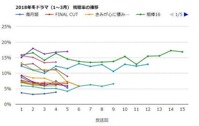 2018冬ドラマ視聴率 2/13