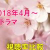 2018春ドラマ 視聴率一覧&グラフ比較