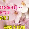 深夜ドラマ(2018年4月~春ドラマ) 視聴率の比較