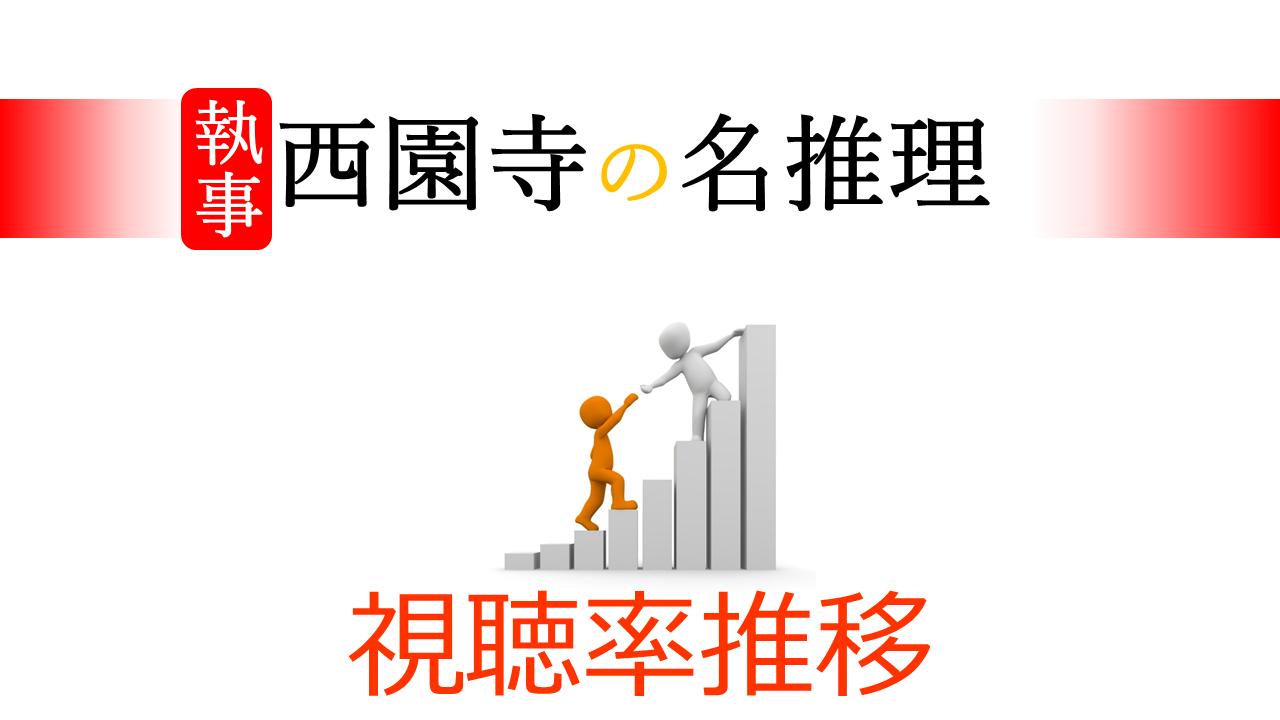 執事 西園寺の名推理 視聴率の推移