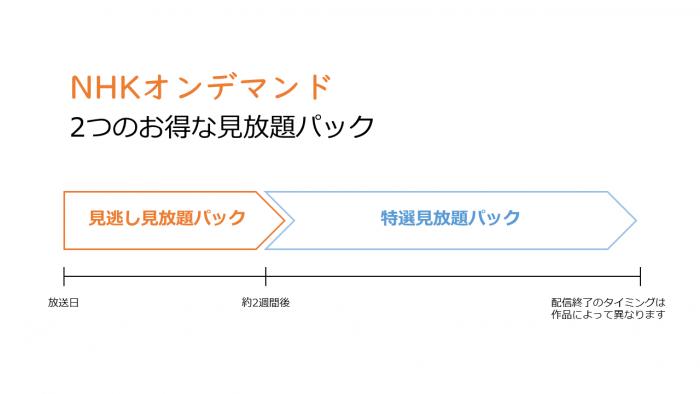 NHKオンデマンド 見放題パック