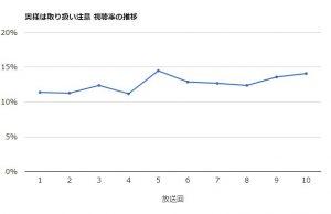 「奥様は、取り扱い注意」視聴率のグラフ推移