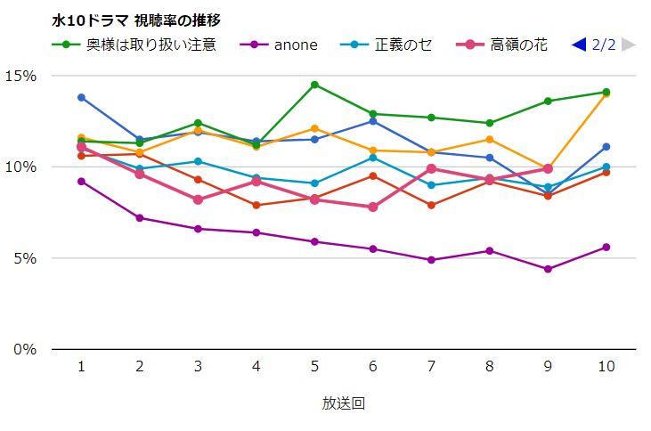 水10ドラマ視聴率_高嶺の花