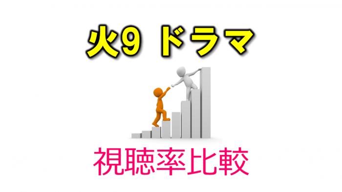 火9ドラマ 視聴率比較