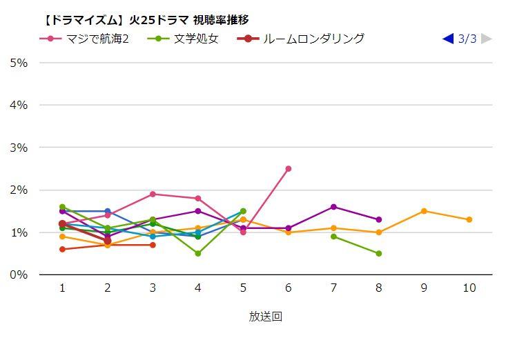 ドラマイズム【火25】視聴率_ルームロンダリング