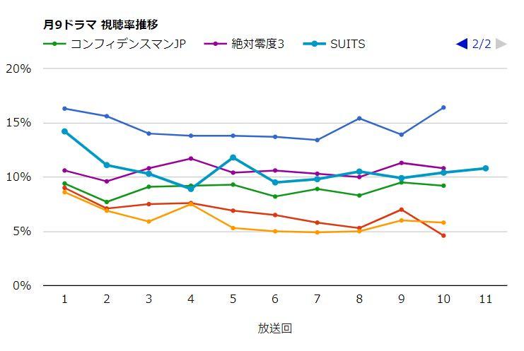 月9ドラマ視聴率_SUITS