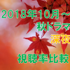 深夜ドラマ(秋・2018年10~12月)視聴率一覧&グラフ推移