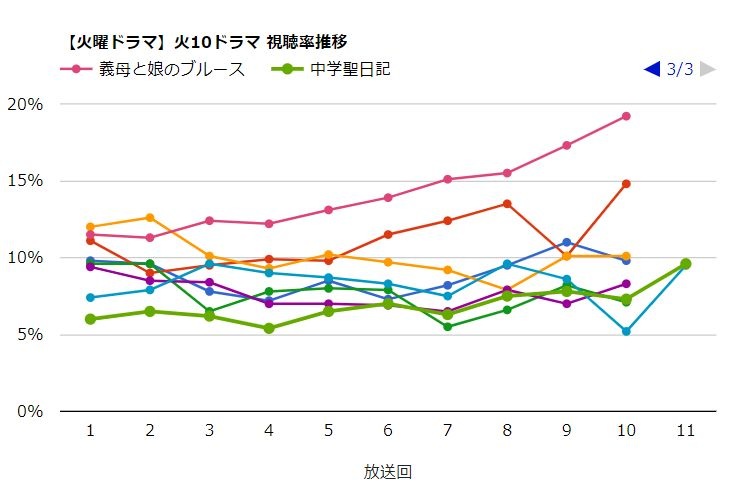 火10ドラマ_視聴率推移_中学聖日記