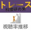 トレース~科捜研の男~ 視聴率推移