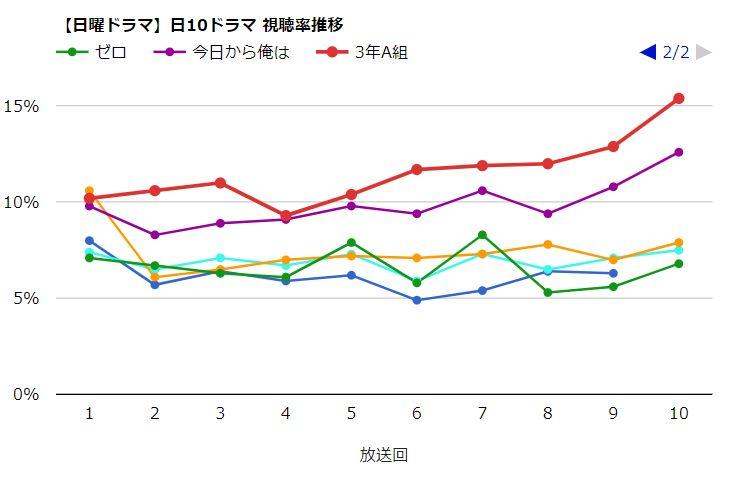 日曜ドラマ_視聴率推移_3年A組