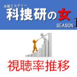 科捜研の女19 視聴率推移