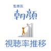「監察医 朝顔」視聴率一覧表&グラフ推移