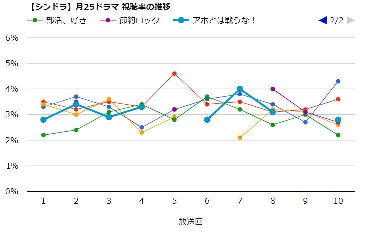 月25ドラマ【シンドラ】 視聴率比較