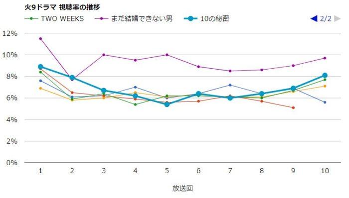 10の秘密 視聴率グラフ