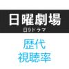「日曜劇場」歴代ドラマ 視聴率一覧&グラフ推移