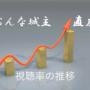 おんな城主直虎 視聴率の推移を随時更新!真田丸との比較をグラフで確認