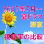 【深夜】夏ドラマ(2017年)の視聴率を比較!一覧とグラフで推移を確認!